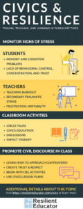 Infographic - Civics and Resilience: tips for teachers about resilience and self-care during turbulent times, and for discussing controversial topics in the classroom. Political discourse, civics education. Start by introducing social-emotional learning to build empathy and look for signs of stress in students (memory problems, lack of behavioral control, lack of trust) and yourself/colleagues (secondary traumatic stress, teaching burnout, frustration, irritability). Classroom activities to promote discourse include: circle talks, civics education and lesson plans, classroom discussions, impact therapy).