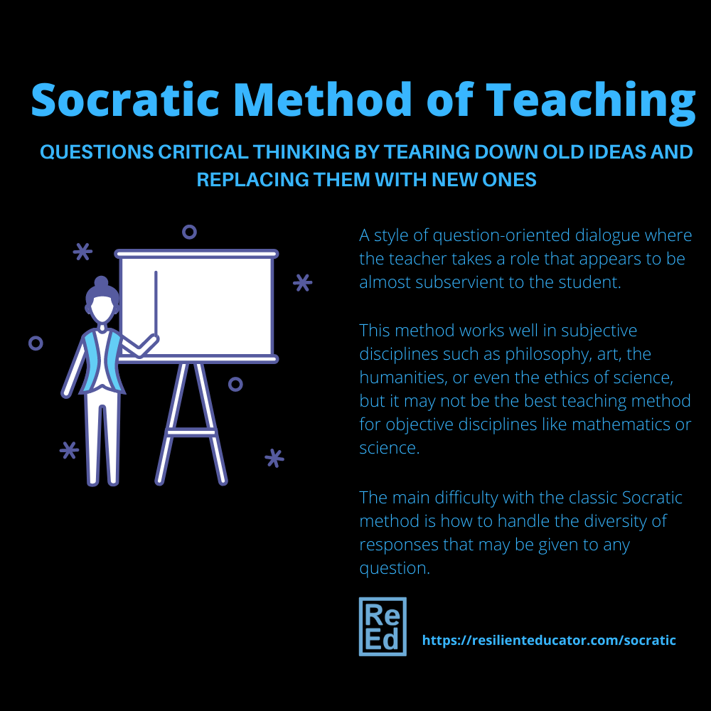 Infographic: Socratic method of teaching tips and strategies for cultivating powerful critical thinking skills in students. Questions critical thinking by tearing down old ideas and replacing them with new ones. A style of question-oriented dialogue where the teacher takes a role that appears to be almost subservient to the student.