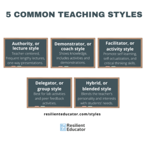 Common teaching styles - classroom teaching styles (authority, facilitator, demonstrator, delegator, hybrid)