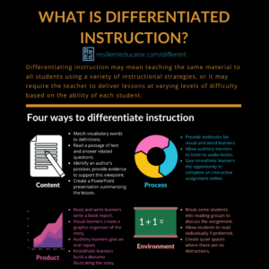 Infographic: What is differentiated instruction? Carol Ann Tomlinson is a leader in the area of differentiated learning and professor of educational leadership, foundations, and policy at the University of Virginia. Tomlinson describes differentiated instruction as factoring students' individual learning styles and levels of readiness first before designing a lesson plan. Four ways to differentiate instruction: Content, product, process, and learning environment. Pros and cons of differentiated instruction.
