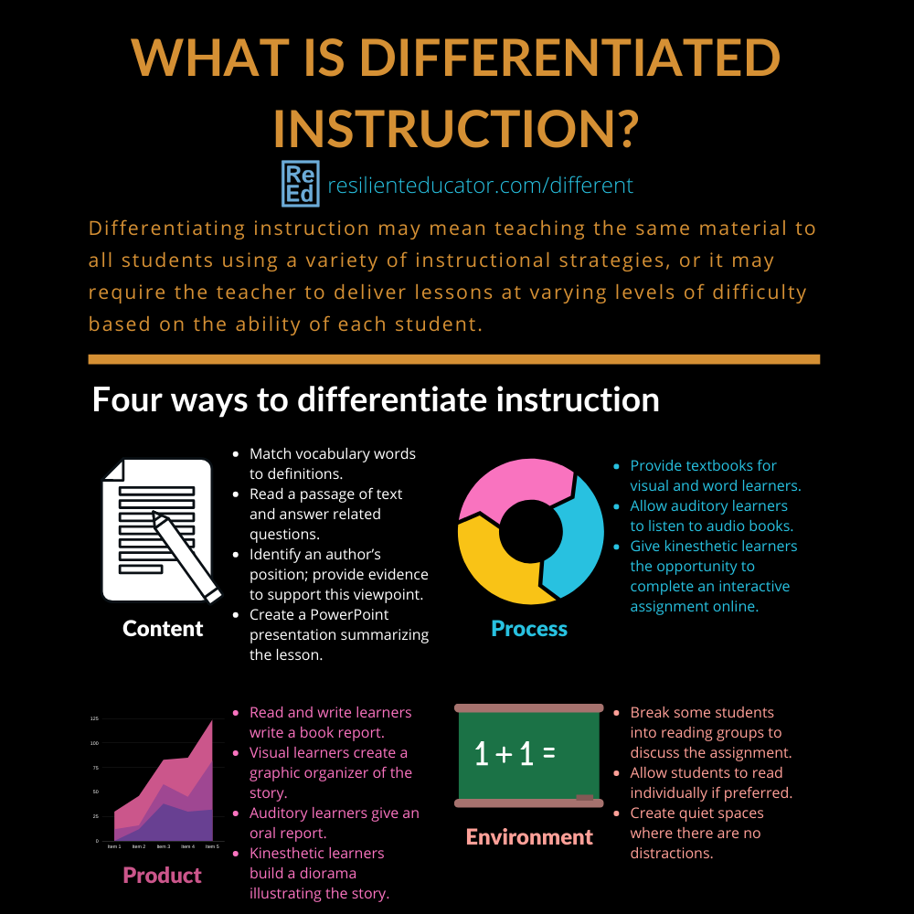 What is Differentiated Instruction? Examples and Strategies | Resilient  Educator