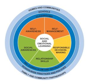CASEL Social-Emotional Learning Wheel
