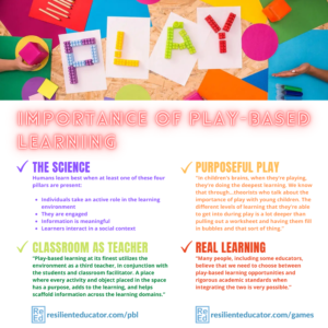 But researchers and educators agree that play is a critical part of childhood learning that should not be sidelined. Here's a look at the latest research on the importance and impact of play-based learning. The science of play. Play-based learning is real learning. Purposeful play. The classroom space as a teacher.