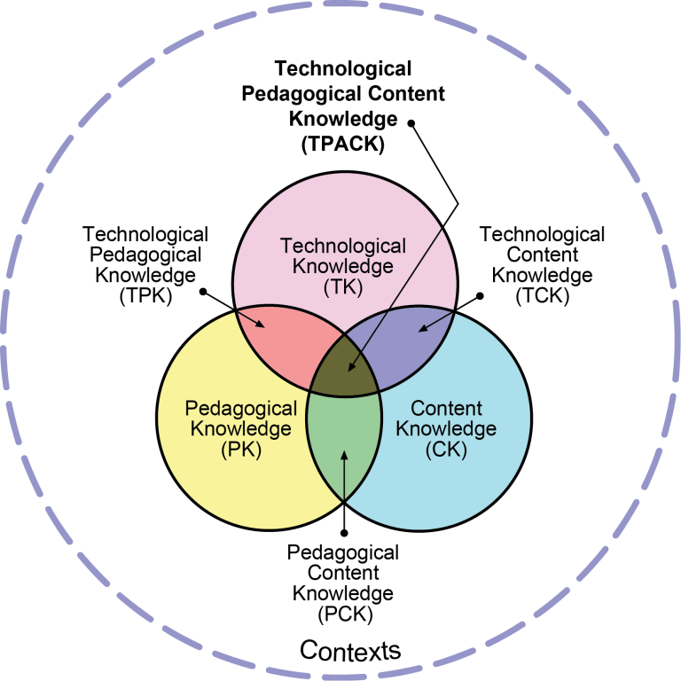 Technological Pedagogocal Content Knowledge (TPACK) Venn diagram